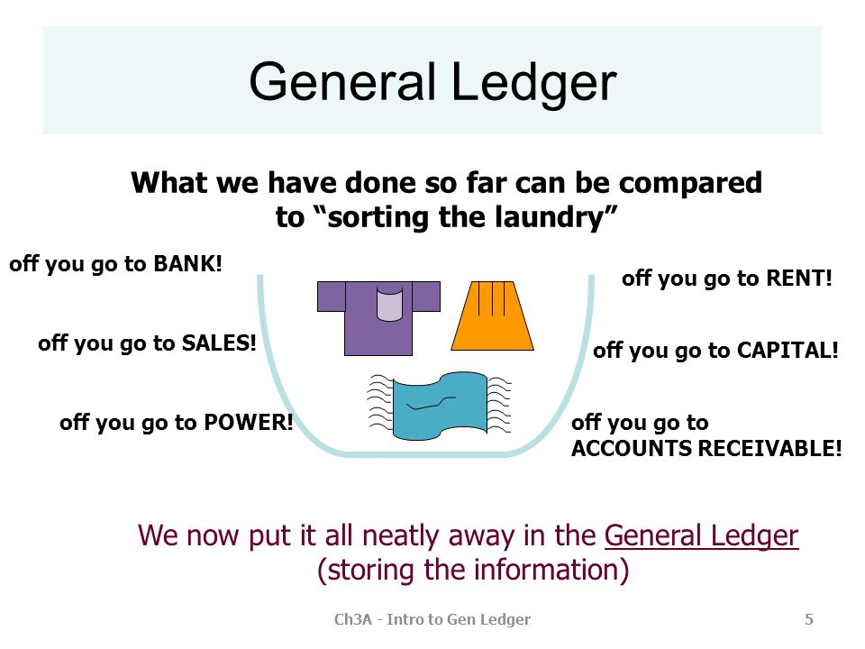 General Ledger What we have done so far can be compared to sorting the laundry off you go to BANK!