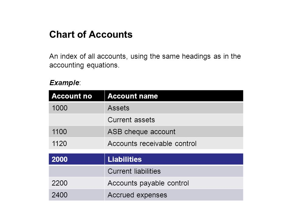 Chart of Accounts An index of all accounts, using the same headings as in the accounting equations.