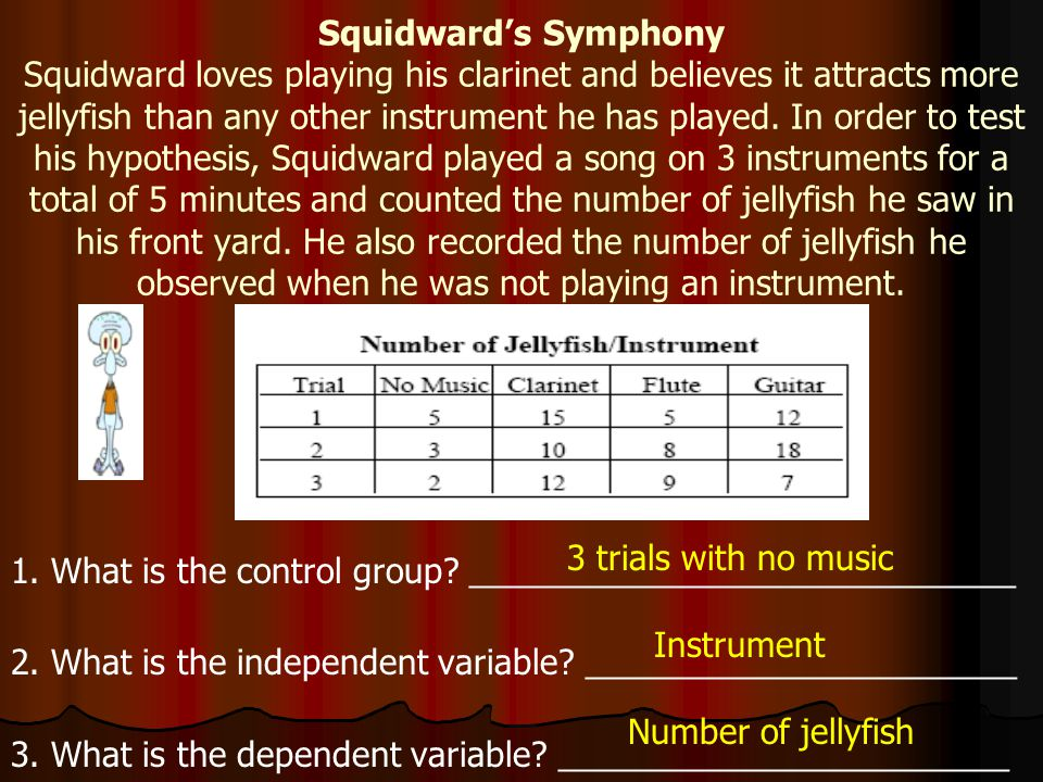 Squidward's Symphony Squidward loves playing his clarinet and believes it attracts more jellyfish than any other instrument he has played. In order to test his hypothesis, Squidward played a song on 3 instruments for a total of 5 minutes and counted the number of jellyfish he saw in his front yard. He also recorded the number of jellyfish he observed when he was not playing an instrument.