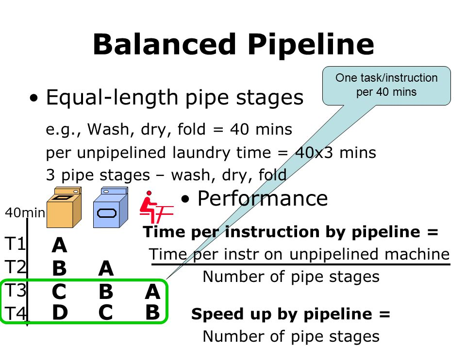 Time per instruction by pipeline =