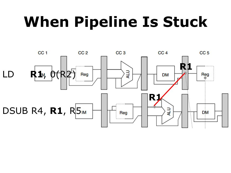 When Pipeline Is Stuck R1 LD R1, 0(R2) R1 DSUB R4, R1, R5