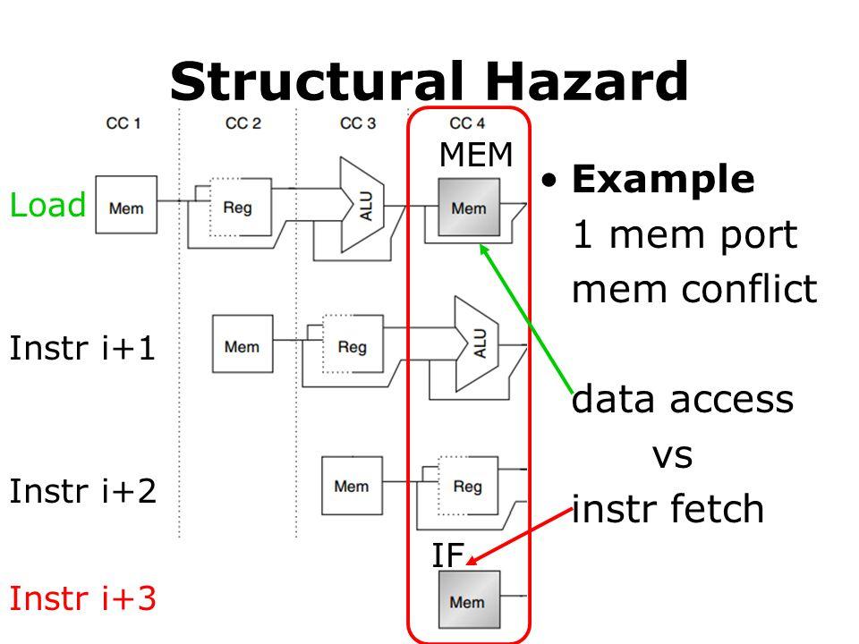 Structural Hazard Example 1 mem port mem conflict data access vs
