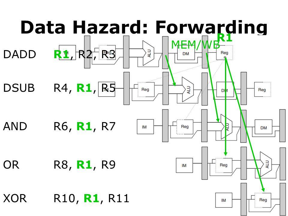 Data Hazard: Forwarding