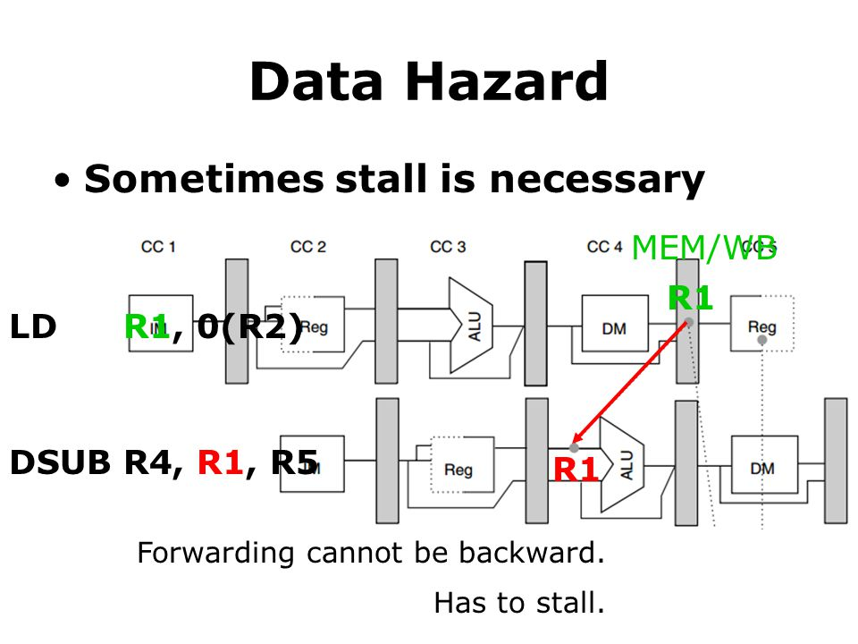 Data Hazard Sometimes stall is necessary MEM/WB R1 LD R1, 0(R2) DSUB
