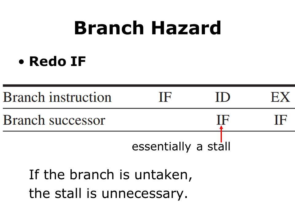 Branch Hazard Redo IF If the branch is untaken,