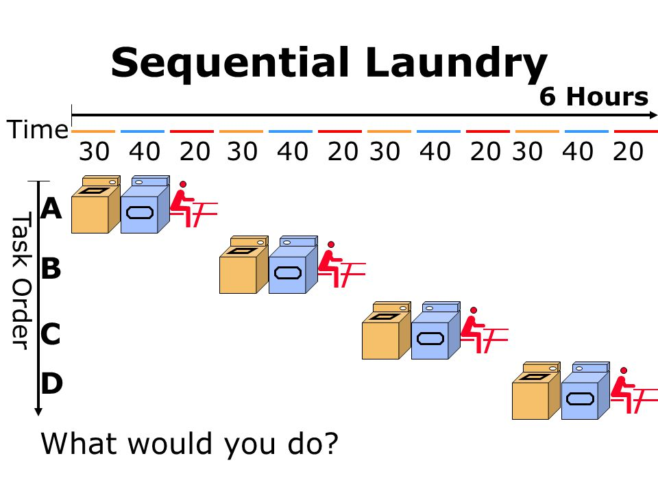 Sequential Laundry A B C D What would you do 6 Hours Time 30 40 20