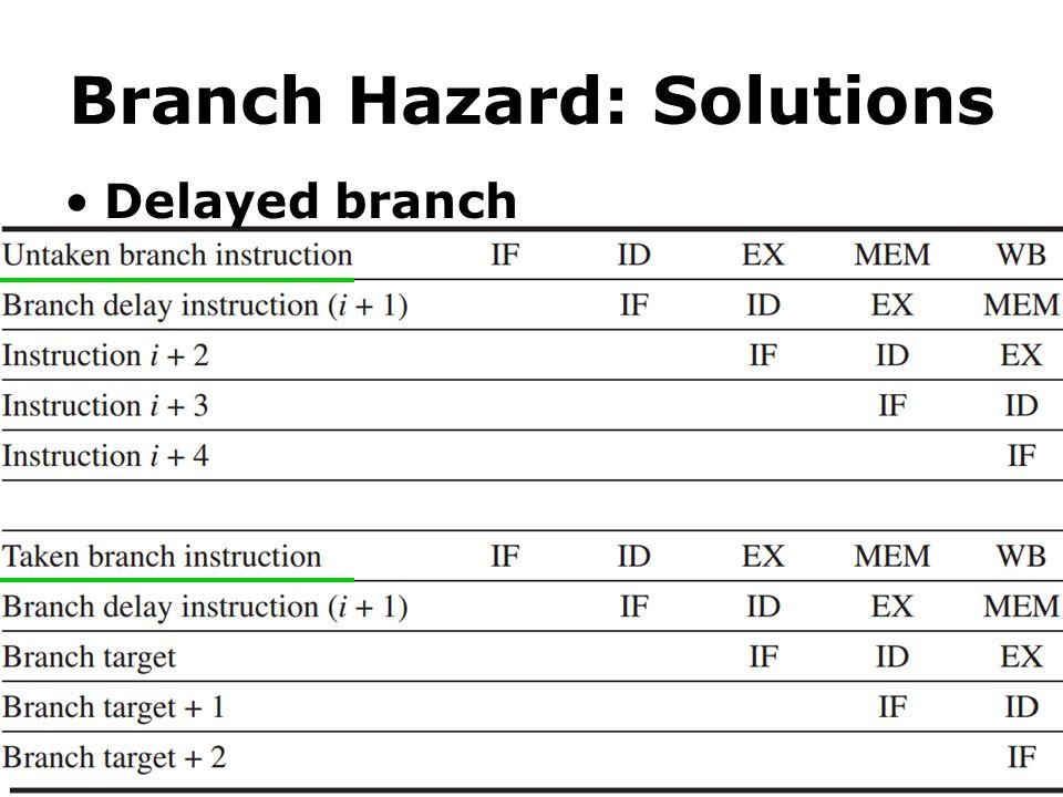 Branch Hazard: Solutions