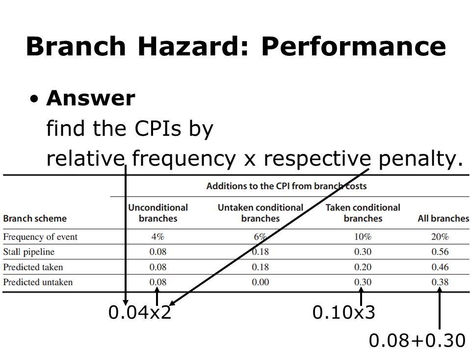 Branch Hazard: Performance