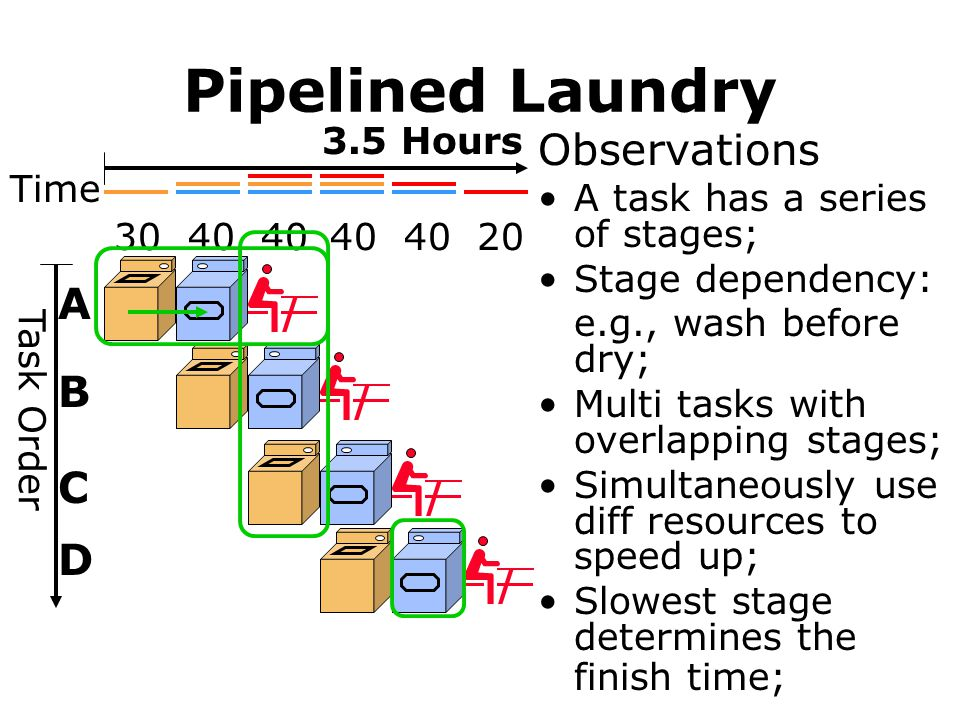 Pipelined Laundry Observations A B C D 3.5 Hours