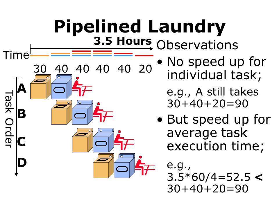 Pipelined Laundry e.g., 3.5*60/4=52.5 < 30+40+20=90 Observations