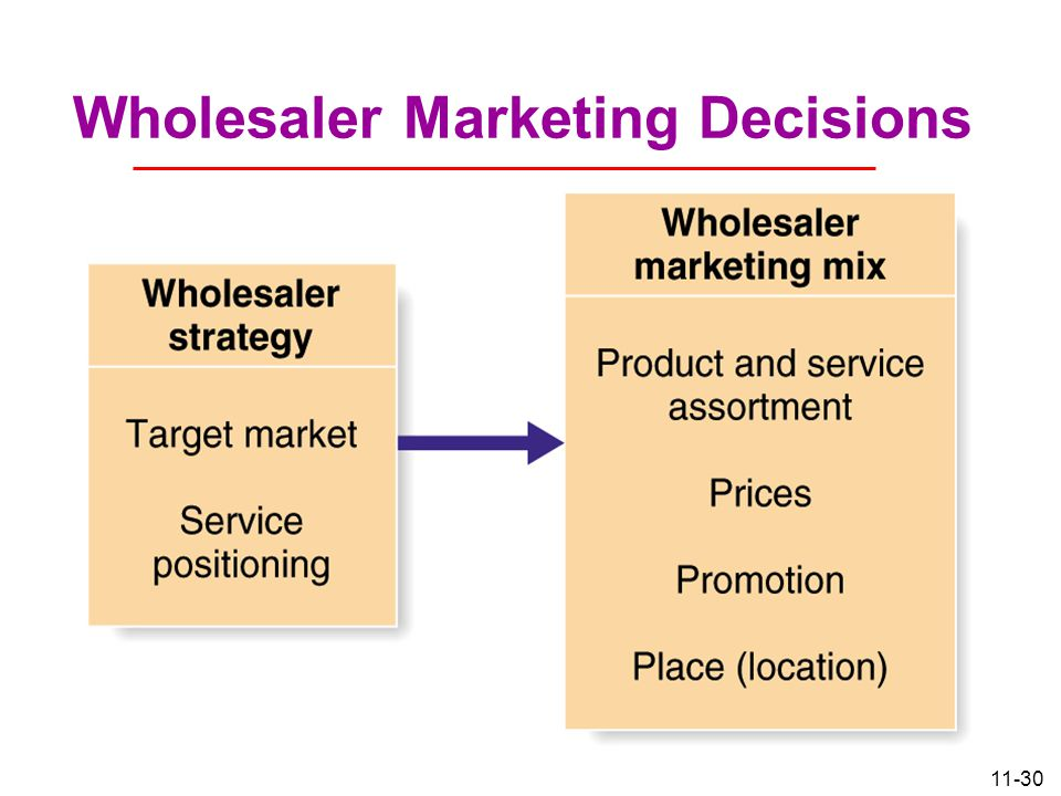 Wholesaler Marketing Decisions