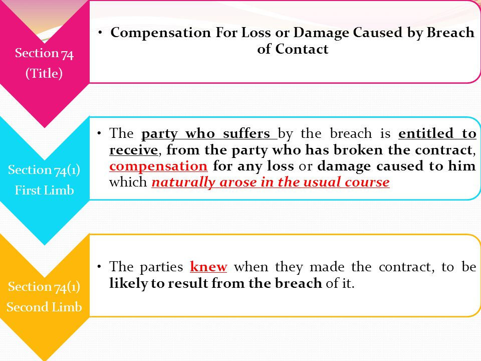 Compensation For Loss or Damage Caused by Breach of Contact