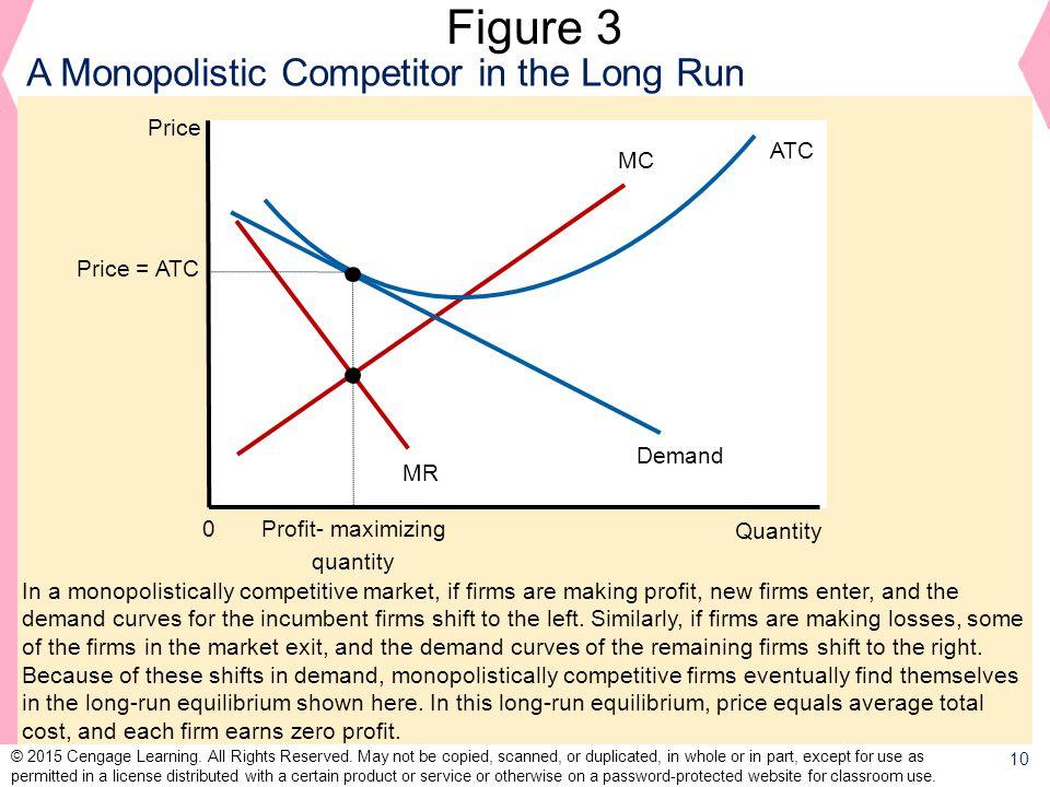Figure 3 A Monopolistic Competitor in the Long Run Price ATC MC
