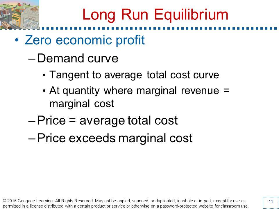 Long Run Equilibrium Zero economic profit Demand curve