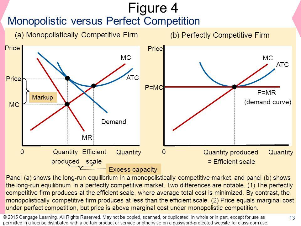 Figure 4 Monopolistic versus Perfect Competition