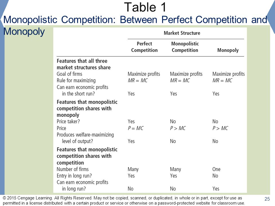 Table 1 Monopolistic Competition: Between Perfect Competition and Monopoly.