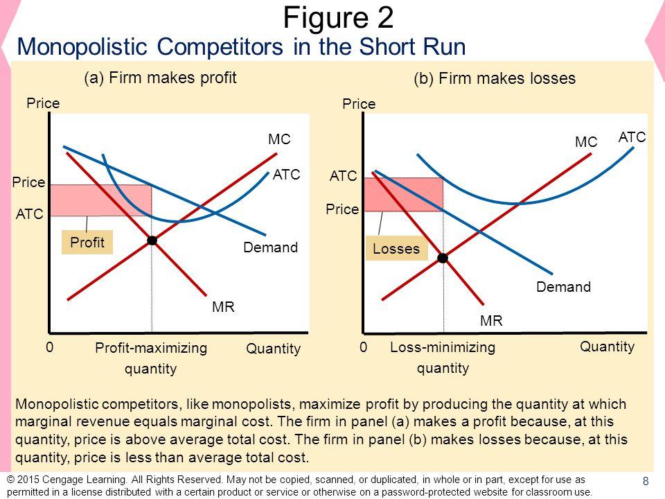 Figure 2 Monopolistic Competitors in the Short Run