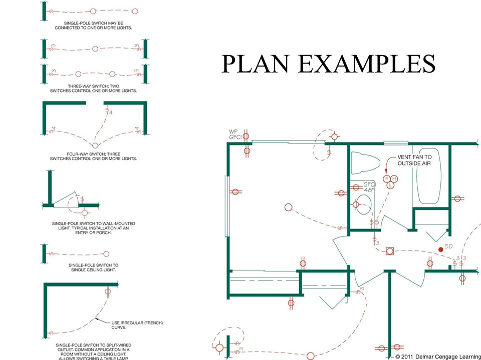 PLAN EXAMPLES