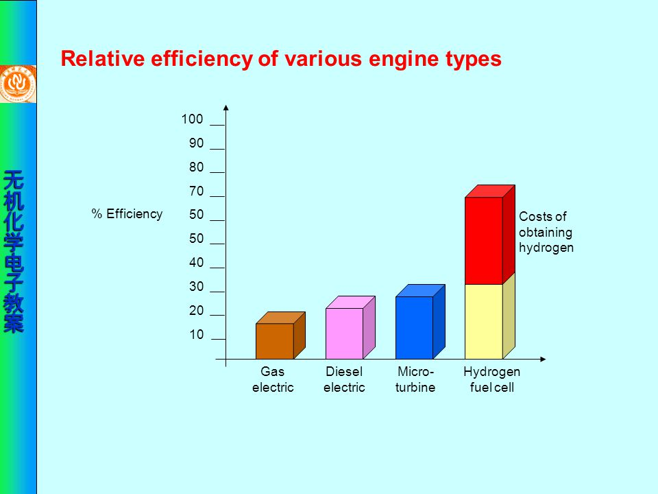 Relative efficiency of various engine types
