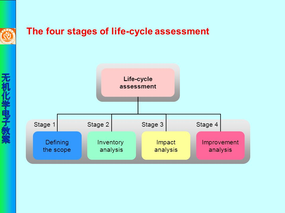 The four stages of life-cycle assessment