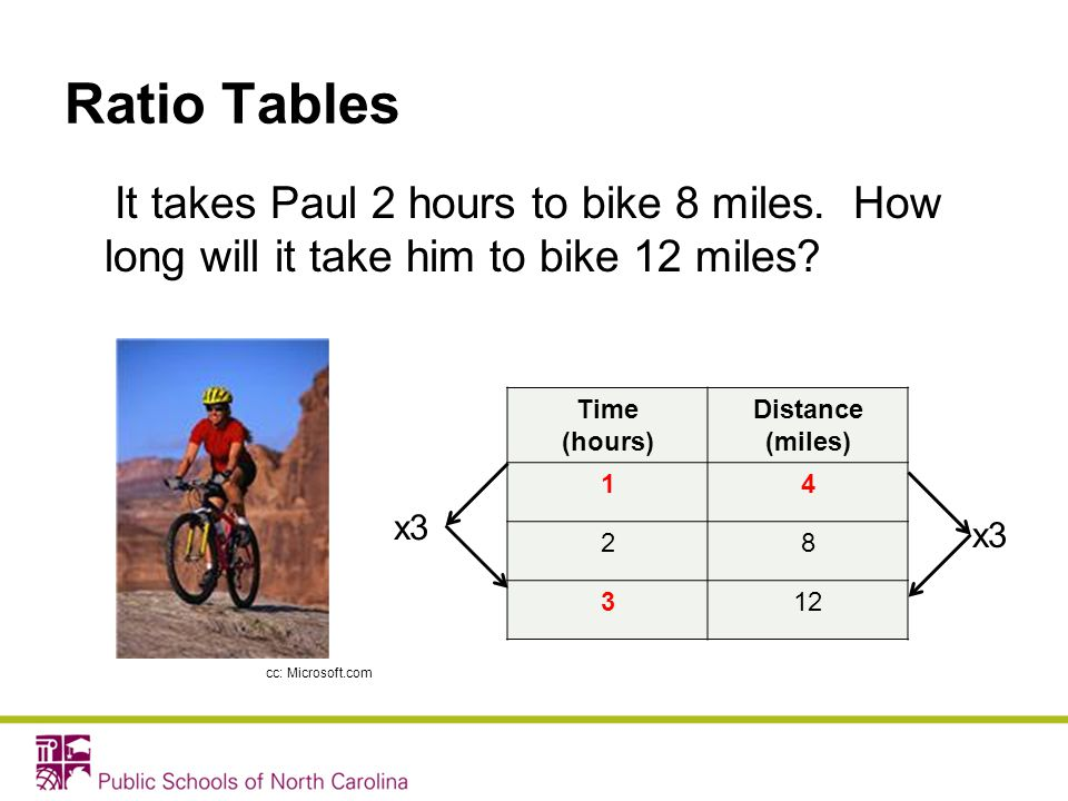 Ratio Tables It takes Paul 2 hours to bike 8 miles. How long will it take him to bike 12 miles Time.