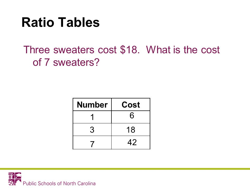 Ratio Tables Three sweaters cost $18. What is the cost of 7 sweaters