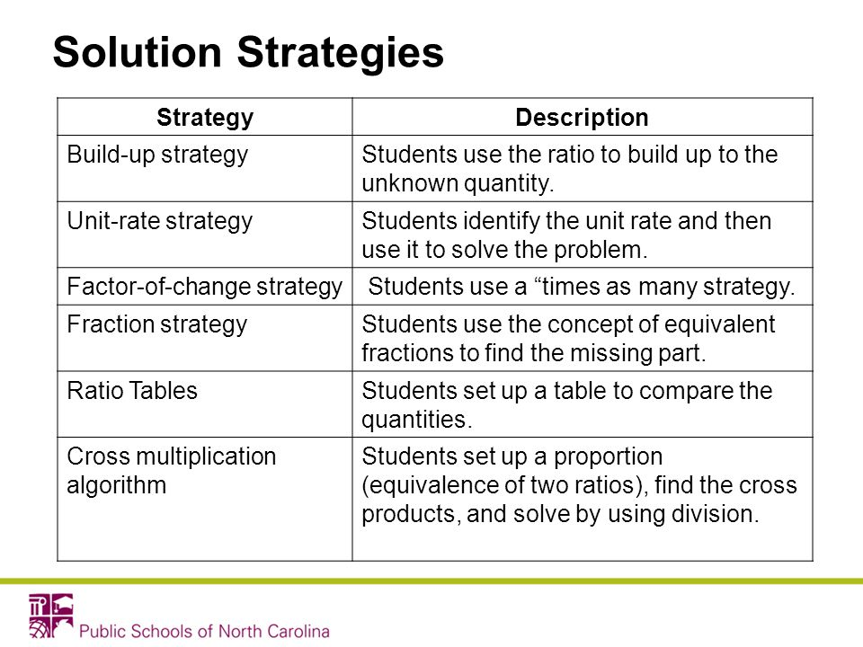 Solution Strategies Strategy Description Build-up strategy