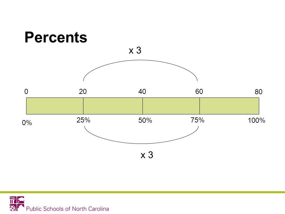 Percents x 3 20 40 60 80 25% 50% 75% 100% 0% x 3