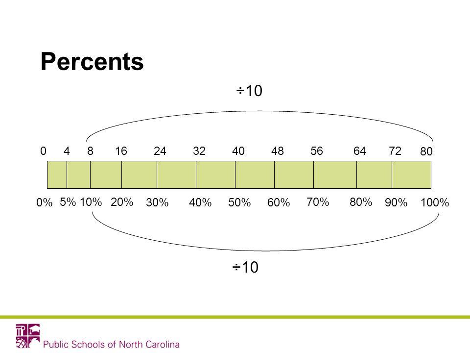 Percents ÷10 4 8 16 24 32 40 48 56 64 72 80 0% 5% 10% 20% 30% 40% 50% 60% 70% 80% 90% 100% ÷10