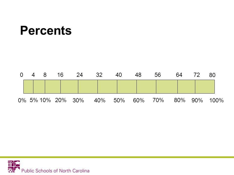 Percents 4 8 16 24 32 40 48 56 64 72 80 0% 5% 10% 20% 30% 40% 50% 60% 70% 80% 90% 100%