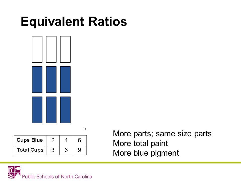 Equivalent Ratios More parts; same size parts More total paint