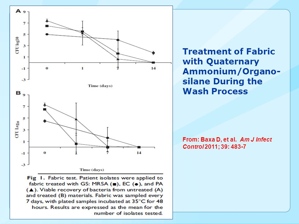Treatment of Fabric with Quaternary Ammonium/Organo-silane During the Wash Process