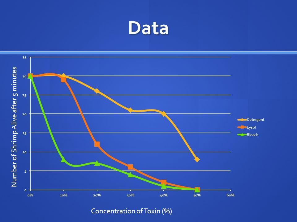 Data Number of Shrimp Alive after 5 minutes Concentration of Toxin (%)