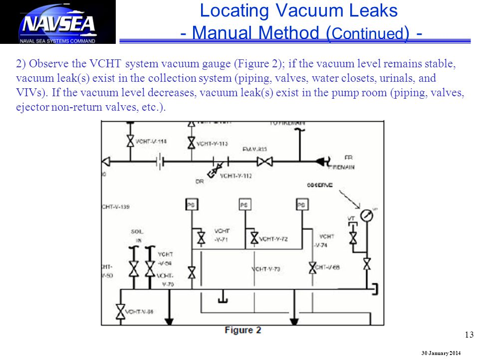 Locating Vacuum Leaks - Manual Method (Continued) -