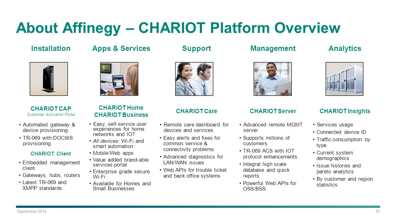 About Affinegy – CHARIOT Platform Overview