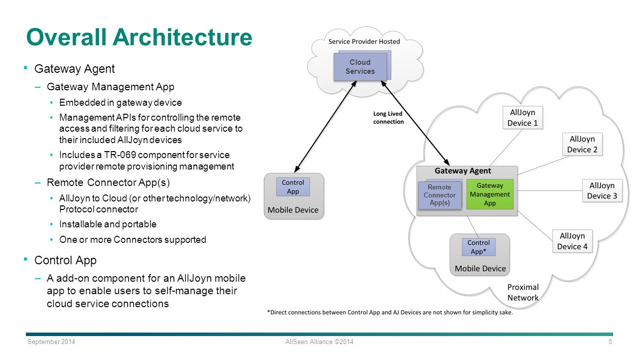 Overall Architecture Gateway Agent Control App Gateway Management App