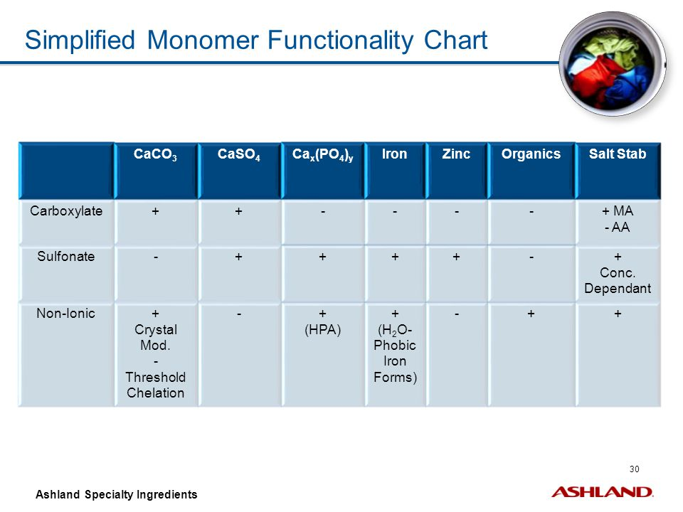 Simplified Monomer Functionality Chart