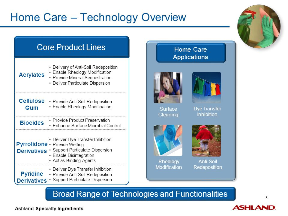 Home Care – Technology Overview