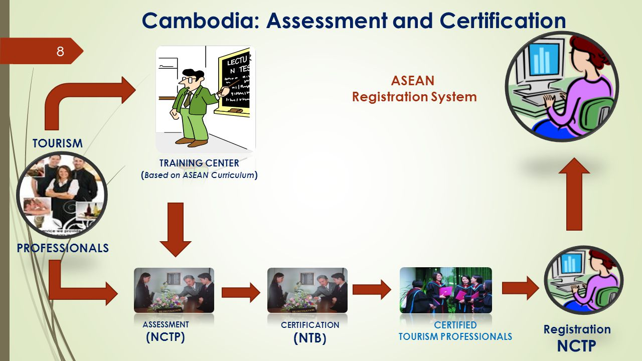 Cambodia: Assessment and Certification