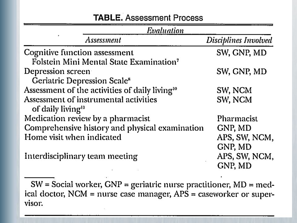Assessment Process of the Vulnerable Geriatric Patient