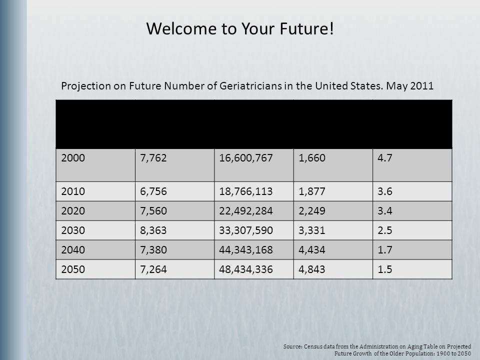 Welcome to Your Future! Projection on Future Number of Geriatricians in the United States. May 2011.