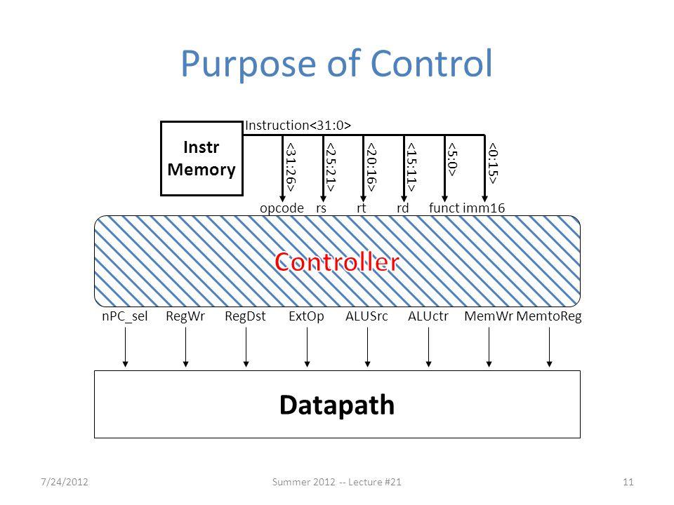 Purpose of Control Controller Datapath Instr Memory