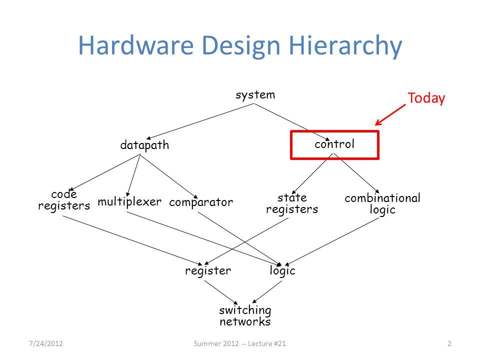 Hardware Design Hierarchy
