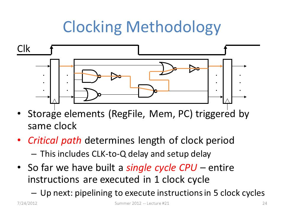Clocking Methodology Clk