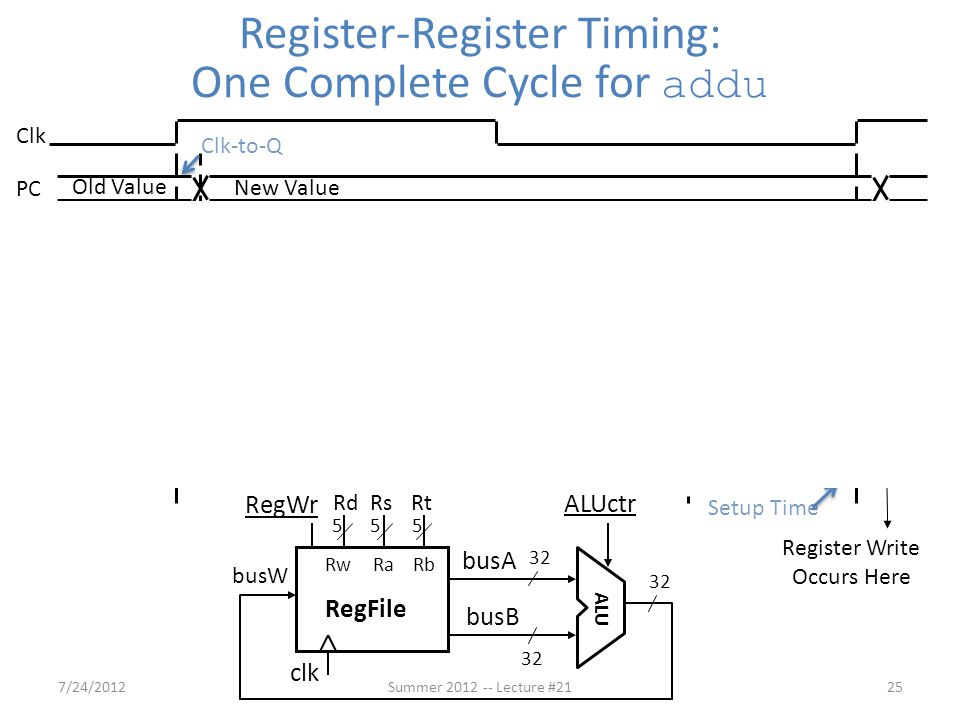 Register-Register Timing: One Complete Cycle for addu