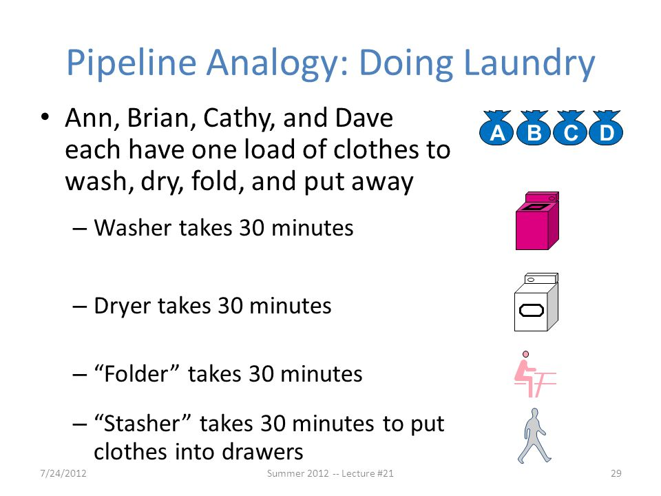 Pipeline Analogy: Doing Laundry