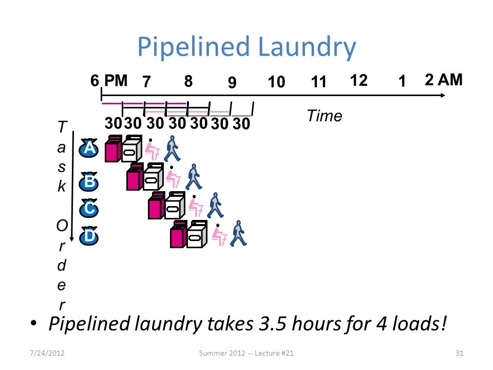 Pipelined Laundry Pipelined laundry takes 3.5 hours for 4 loads! 12