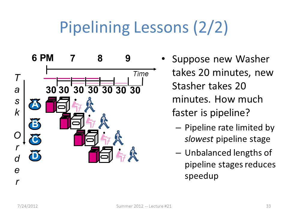 Pipelining Lessons (2/2)