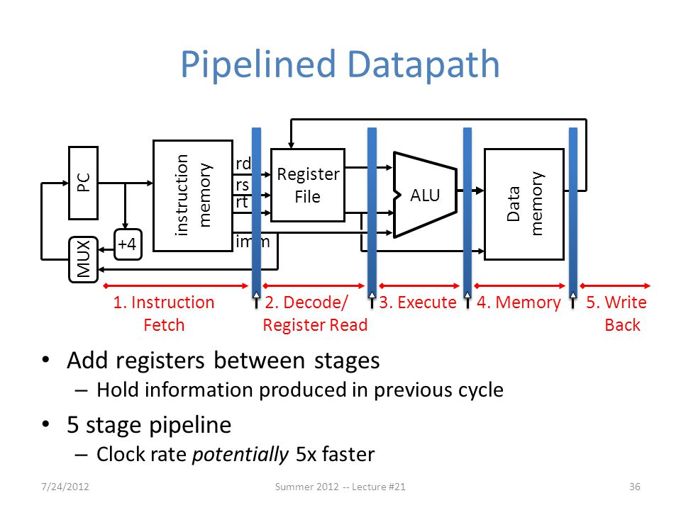 Pipelined Datapath Add registers between stages 5 stage pipeline