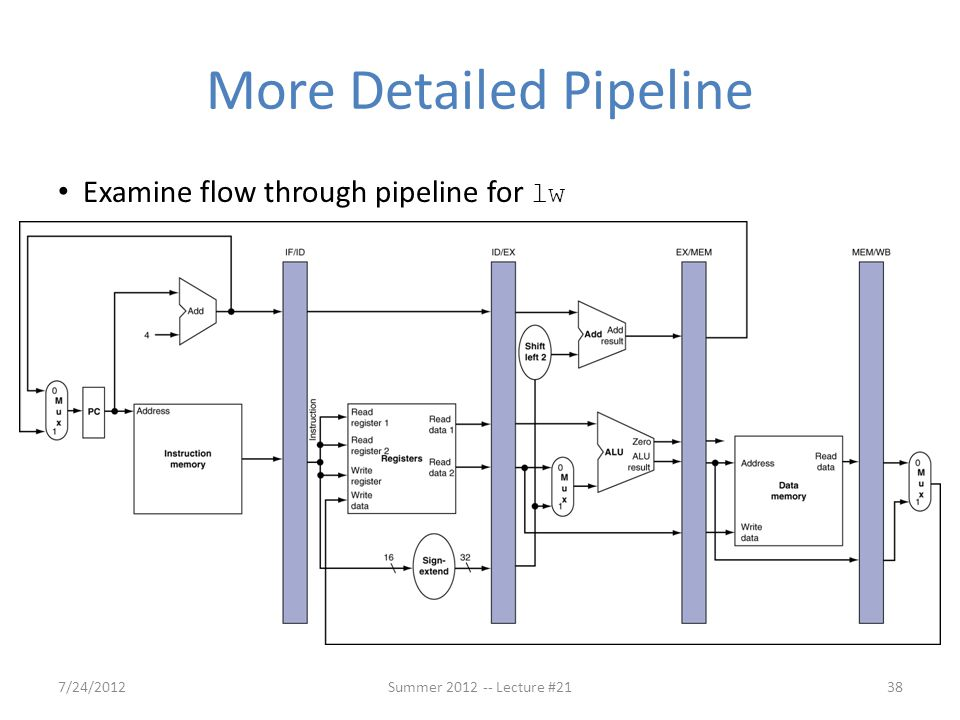 More Detailed Pipeline
